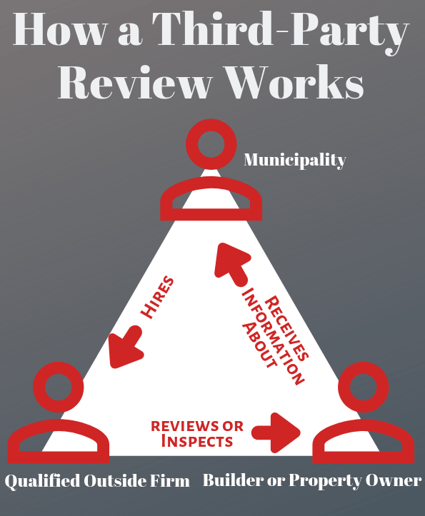 "Infographic ""How a Third-Party Review Works"" arrows show municipality hires an outside firm. The firm reviews a building and information is received by the municipality."